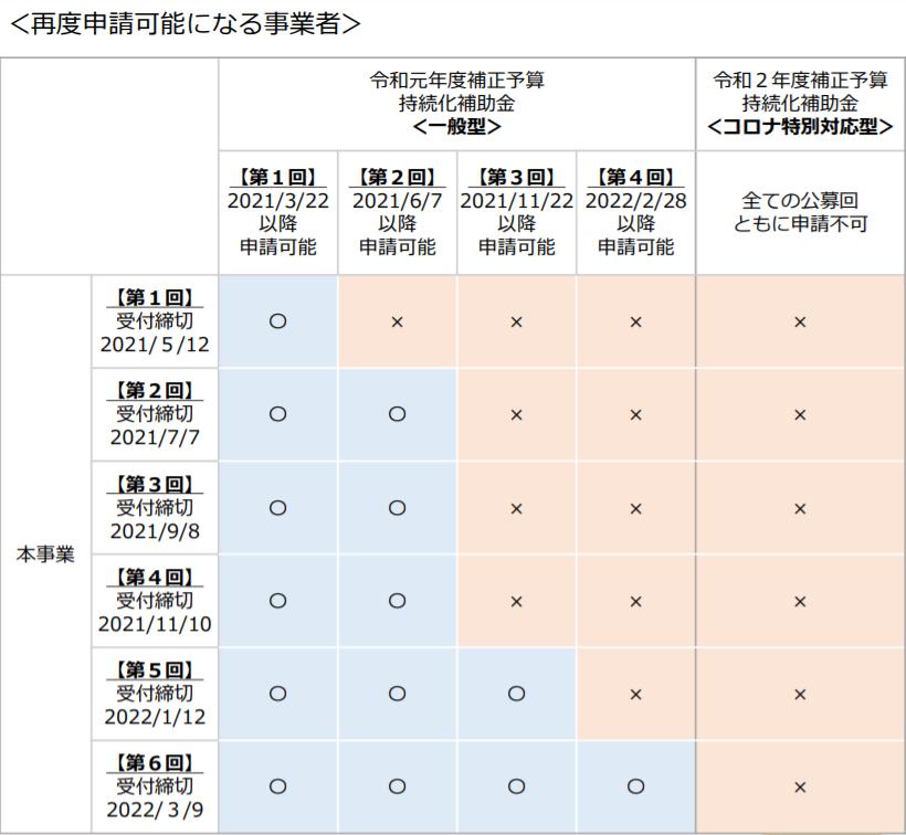 持続化補助金<低感染リスクビジネス型>再度申請可能になる事業者一覧表